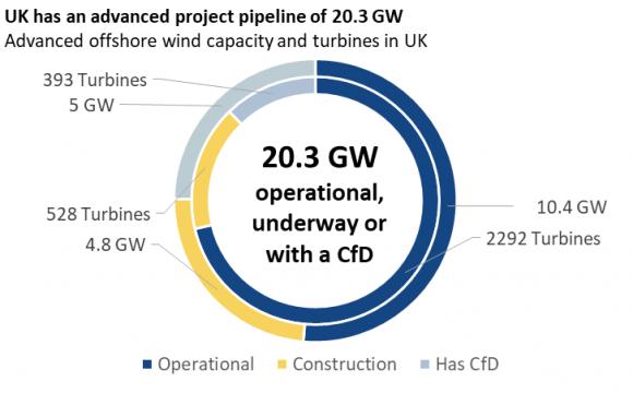 4C Offshore – Offshore Wind 2021
